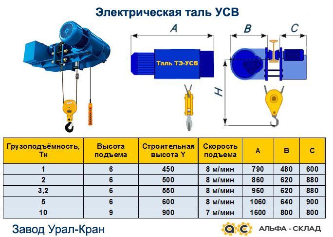 Электрическая таль УСВ 5т